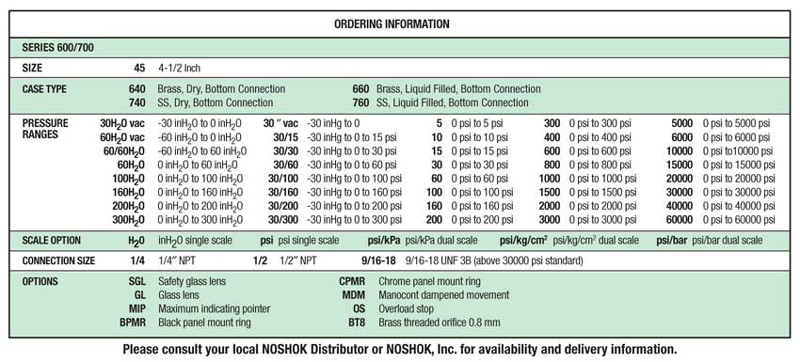 NoShok 600 and 700 Series Copper Alloy and SS Phenolic Case Process Gauge